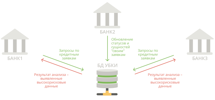 Antifraud System UBKI