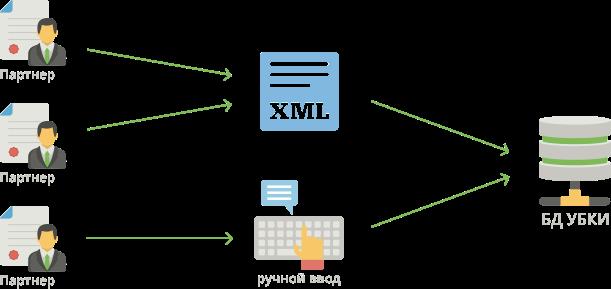 Сервис приема данных InfoCollection+SMS