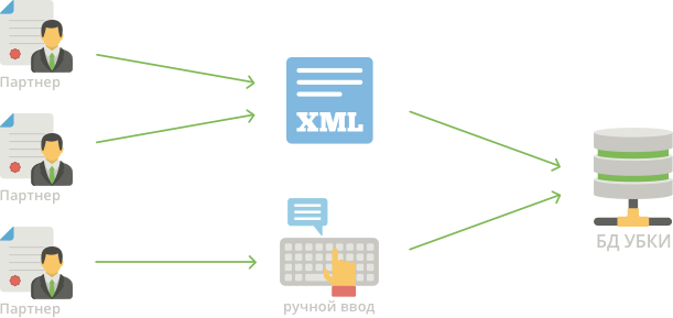 Сервіс прийому даних InfoCollection + SMS